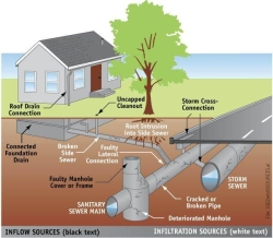 Groundwater Examples
